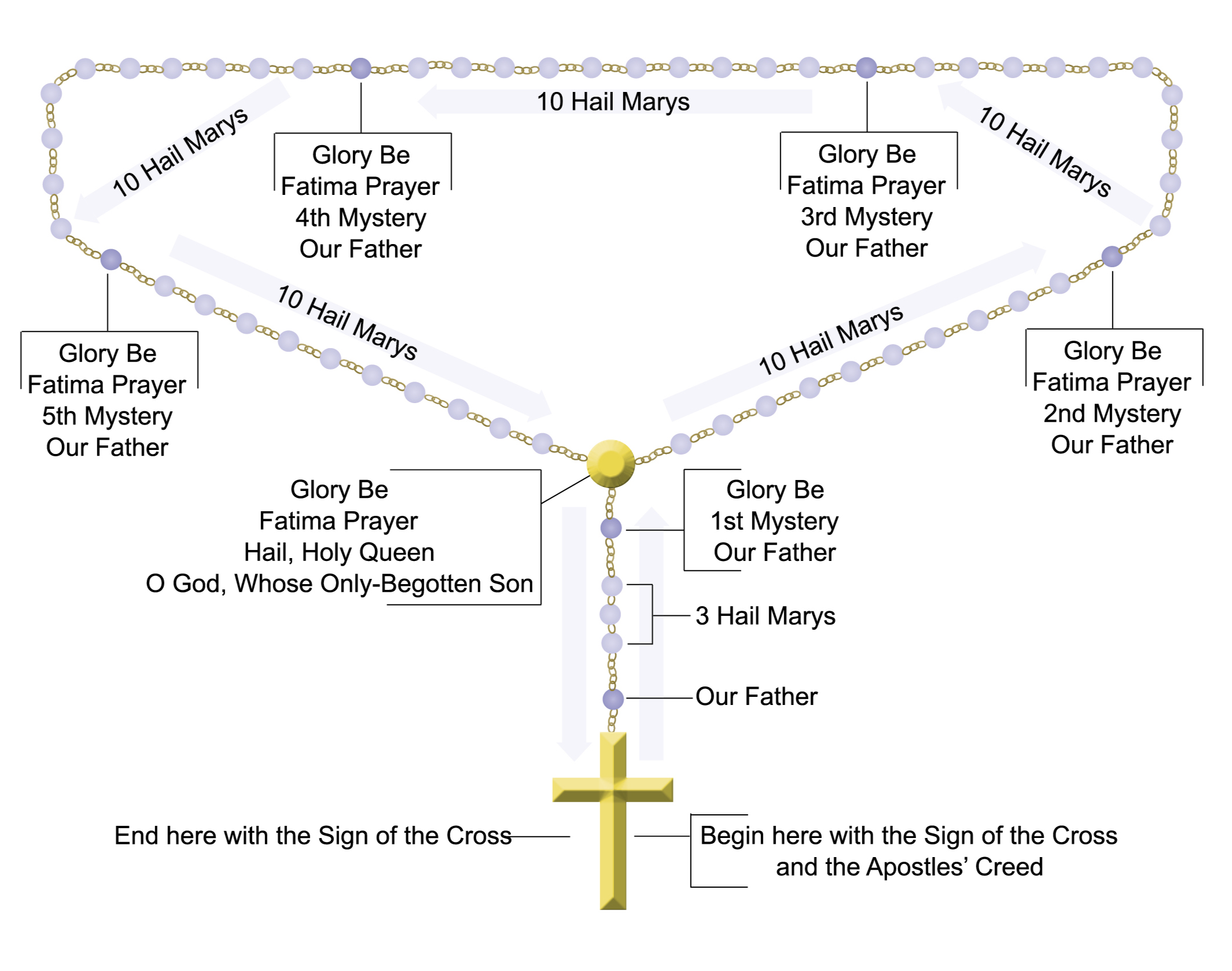 diagram rosary beads rosary parts diagram